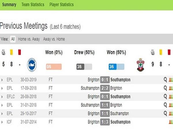 Lịch sử đối đầu Brighton vs Southampton