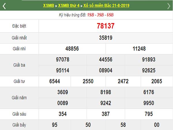 Dự đoán xsmb ngày 22/8 – Dự đoán xổ số ngày siêu nhanh và chính xác