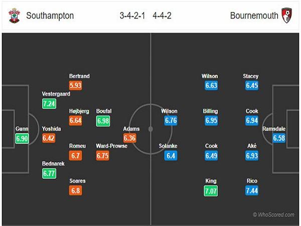 Đội hình dự kiến trận đấu Southampton vs Bournemouth