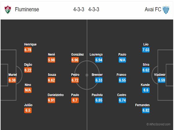 Đội hình dự kiến Fluminense vs Avai