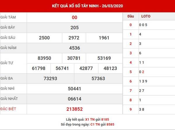 Dự đoán sổ xố Tây Ninh hôm nay ngày 23-4-2020
