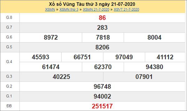 Dự đoán XSVT 28/7/2020 chốt lô KQXS Vũng Tàu thứ 3