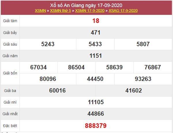 Dự đoán XSAG 24/9/2020 chốt KQXS An Giang thứ 5