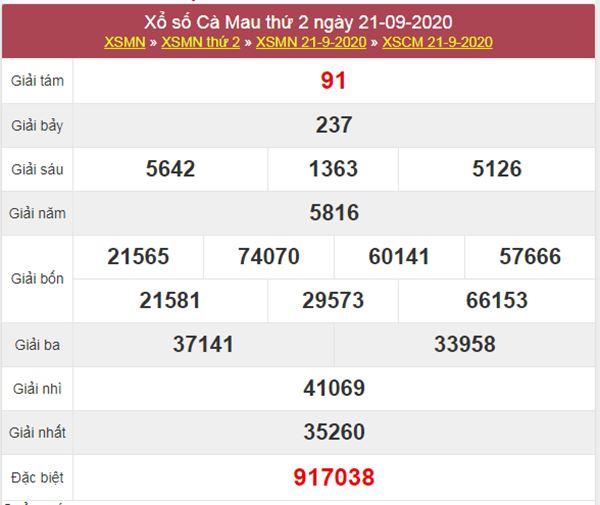 Dự đoán XSCM 28/9/2020 chốt KQXS Cà Mau thứ 2