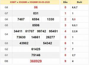 Dự đoán KQXSQN- xổ số quảng nam ngày 15/09/2020 chuẩn xác