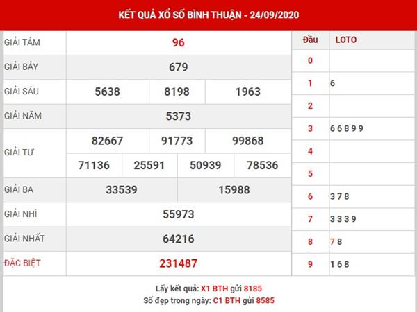 Dự đoán xổ số Bình Thuận thứ 5 ngày 1-10-2020