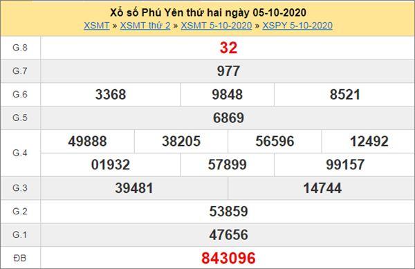 Dự đoán XSPY 12/10/2020 chốt lô số đẹp Phú Yên thứ 2