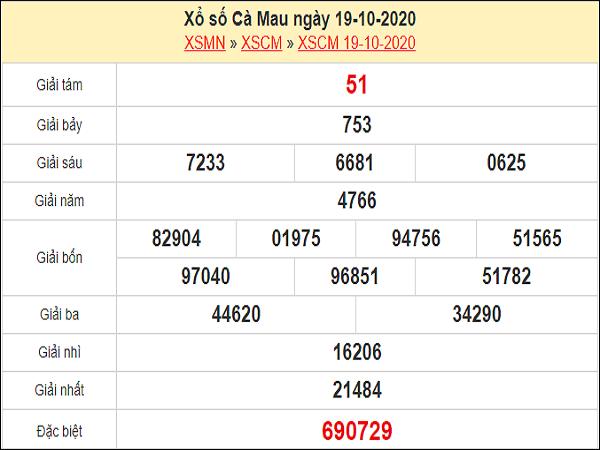 Dự đoán xổ số Cà Mau 26-10-2020
