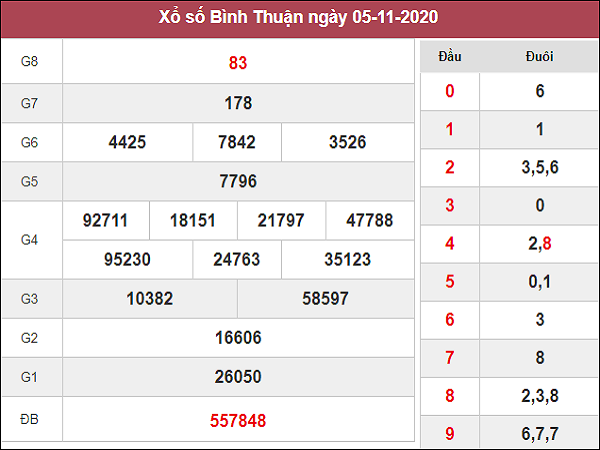 Dự đoán XSBT ngày 12/11/2020- xổ số bình thuận thứ 5