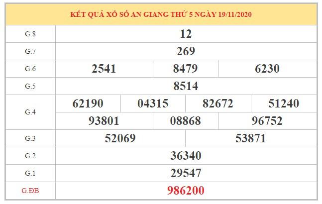 Dự đoán XSAG ngày 26/11/2020 dựa trên kết quả kỳ trước