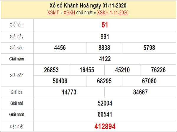 Dự đoán KQXSKH ngày 04/11/2020- xổ số khánh hòa hôm nay