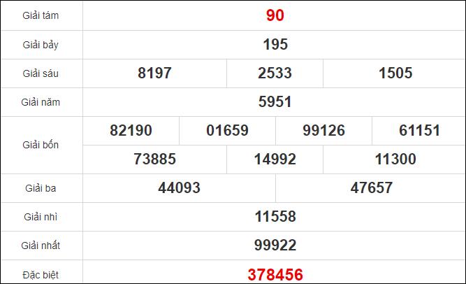 Quay thử kết quả xổ số tỉnh Tây Ninh 5/11/2020