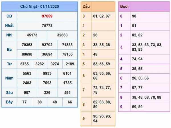 Tổng hợp dự đoán KQXSMB ngày 02/10/2020- xổ số miền bắc hôm nay