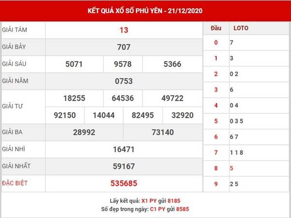 Dự đoán kết quả XS Phú Yên thứ 2 ngày 28/12/2020