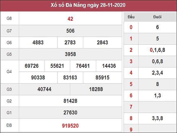 Dự đoán XSDN ngày 02/12/2020- xổ số đà nẵng thứ 4