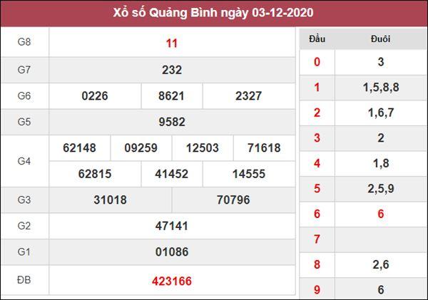 Dự đoán XSQB 10/12/2020 chốt số đẹp giờ vàng Quảng Bình