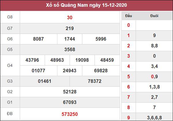 Dự đoán XSQNM 22/12/2020 xin số đề Quảng Nam thứ 3