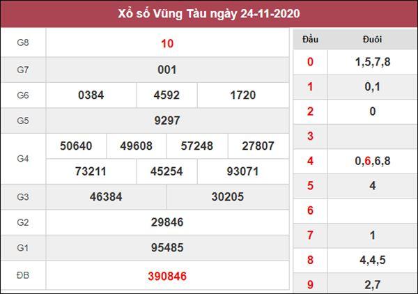 Dự đoán XSVT 1/12/2020 chốt số thần tài Vũng Tàu thứ 3
