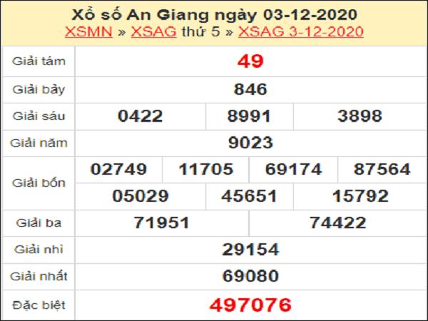 Tổng hợp dự đoán XSAG ngày 10/12/2020- xổ số an giang