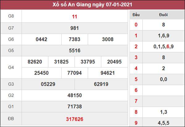 Dự đoán XSAG 14/1/2021 xin số đề An Giang siêu chuẩn