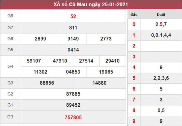 Dự đoán XSCM 1/2/2021 chốt lô số đẹp Cà Mau cùng chuyên gia