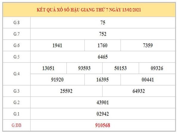 Dự đoán XSHG ngày 20/2/2021 dựa trên kết quả kỳ trước