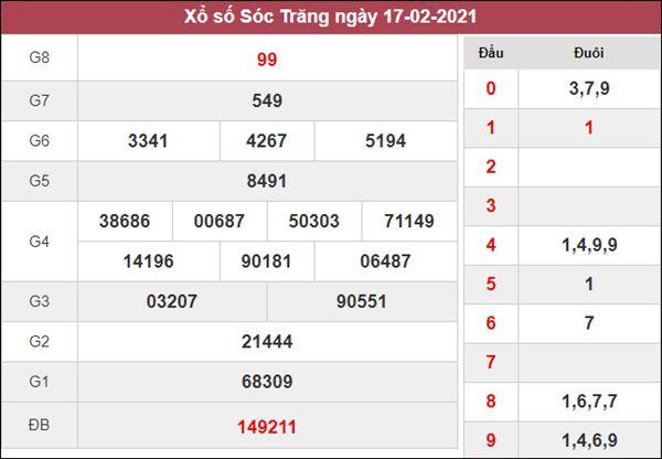 Dự đoán XSST 24/2/2021 chốt KQXS Sóc Trăng siêu chuẩn