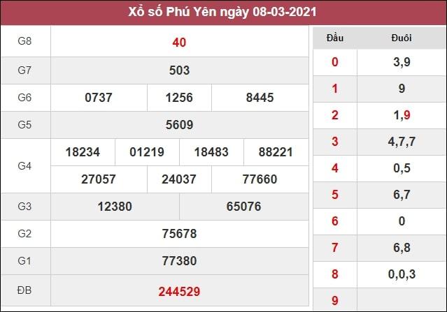 Dự đoán XSPY 15/03/2021