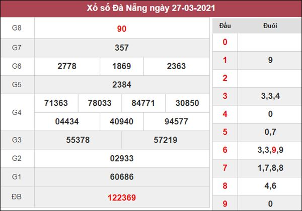 Dự đoán XSDNG 31/3/2021 chốt số đề Đà Nẵng thứ 4