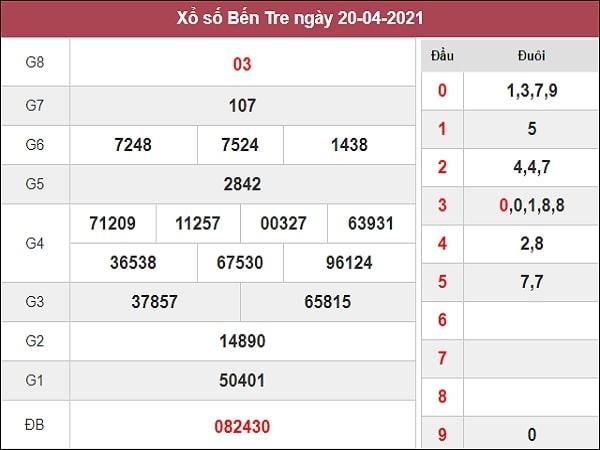 Dự đoán xổ số Bến Tre 27/4/2021
