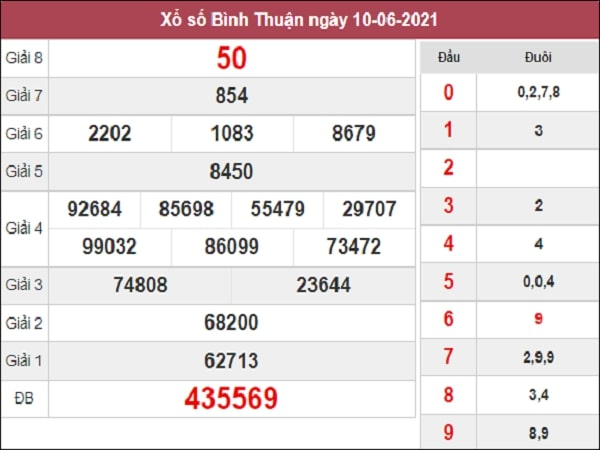 Dự đoán xổ số Bình Thuận 17/6/2021