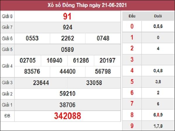 Dự đoán XSDT 28-06-2021
