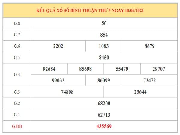 Dự đoán XSBTH ngày 17/6/2021 dựa trên kết quả kì trước