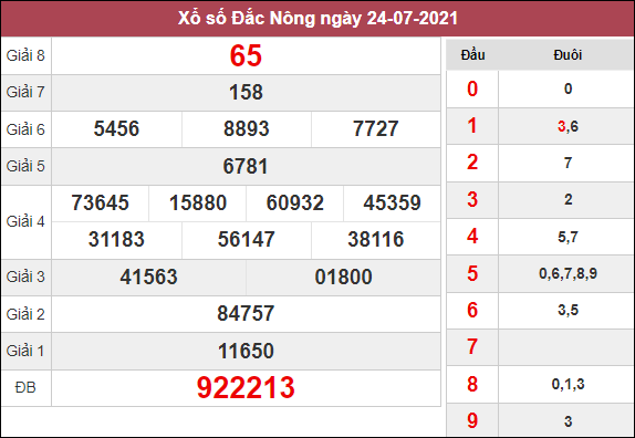 Dự đoán XSDNO ngày 14/8/2021 dựa trên kết quả kì trước