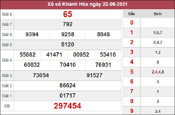 Dự đoán SXKH 25/8/2021 thứ 4 chốt lô VIP Khánh Hoà